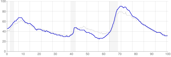 Florida monthly unemployment rate chart from 1990 to March 2018